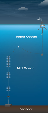 Upper ocean diagram