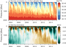 (a) Density and (b) salinity anomalies in the Labrador Sea given by Argo float data. In 2013/14 and 2014/15 convection was deep, while the Labrador Sea Water produced was relatively fresh.