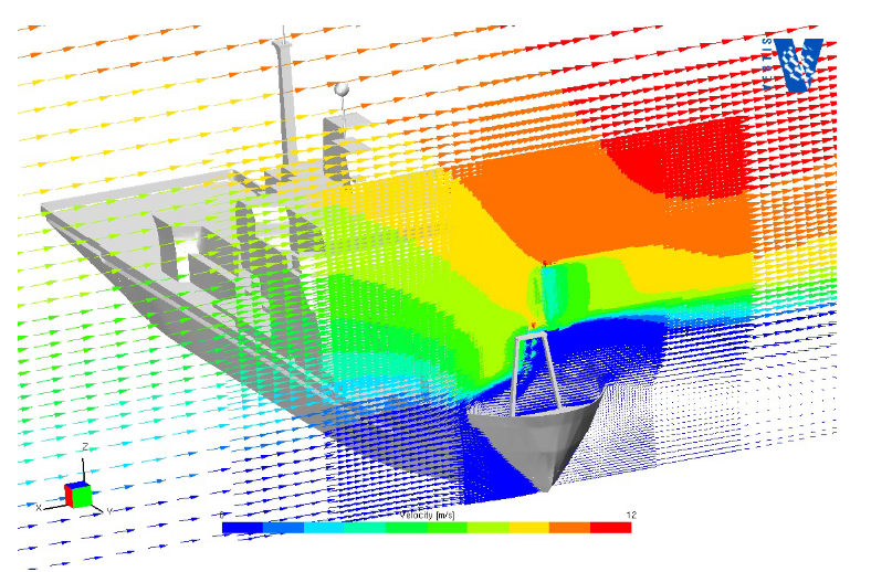 Fig. 2 : the beam-on airflow over the Oden (blue represents a low wind speed and red a high wind speed)